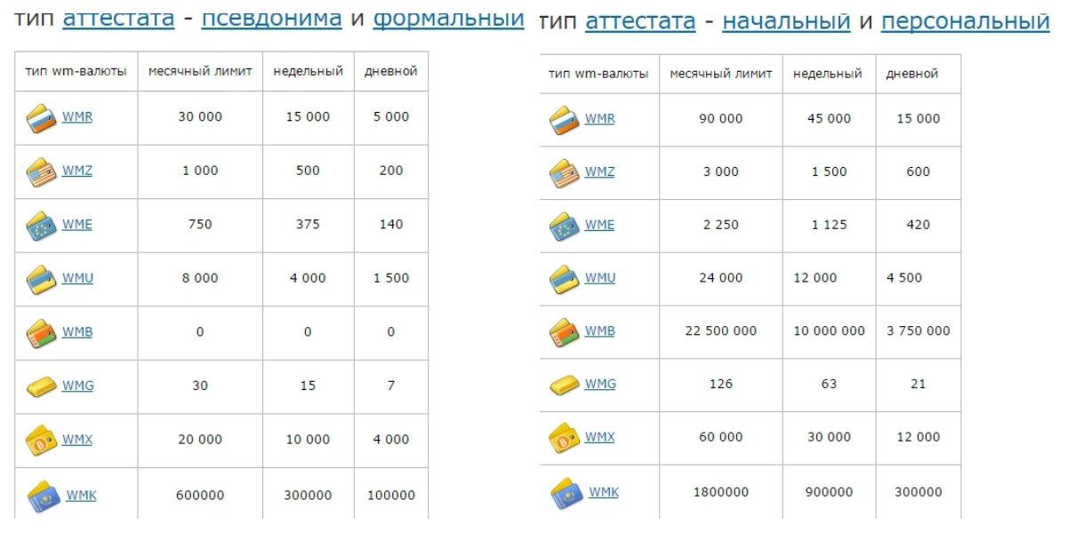 как войти в webmoney без enum где можно получить деньги на киви кошелек гражданин узбекистана